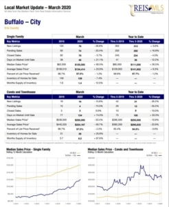 Buffalo NY Real Estate Sales Statistics for March 2020